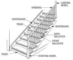 Stair runner carpet diagram